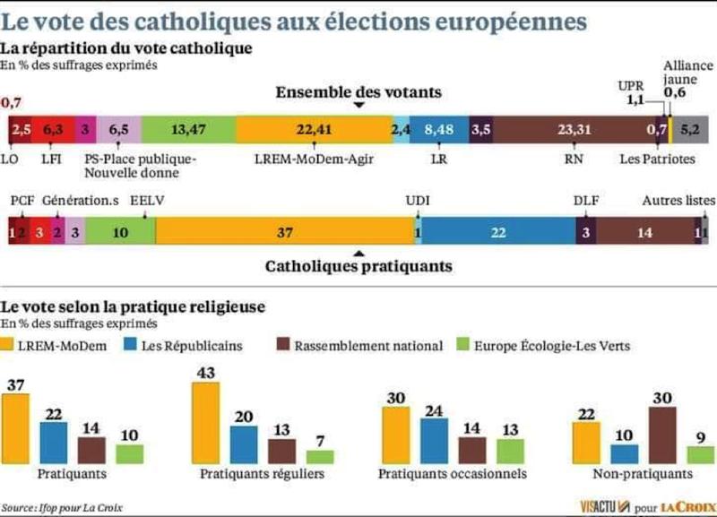 Les catholiques sont-ils les idiots utiles du macronisme ?